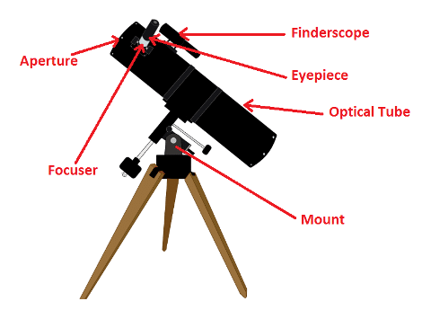 Parts of a Refracting Telescope